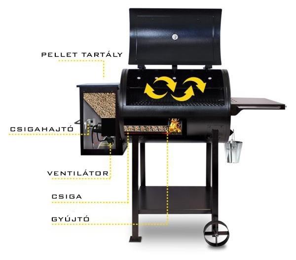 hogyan működik a pellet grill